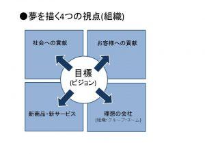 セミナー事業報告資料(夢を描く4つの視点(組織))