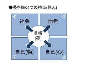 セミナー事業報告資料(夢を描く4つの視点(個人))