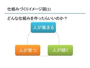 セミナー事業報告資料(仕組みづくりイメージ図(1))
