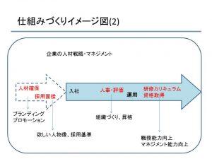 セミナー事業報告資料(仕組みづくりイメージ図(2))