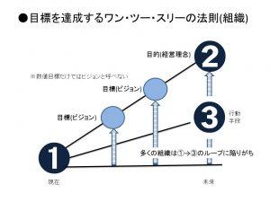 セミナー事業報告資料(目標を達成するワン・ツー・スリーの法則(組織))